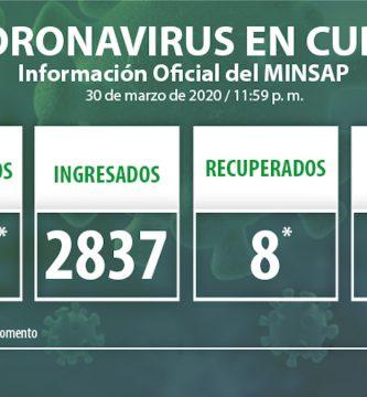 Hasta el cierre de este lunes se han confirmado 186 casos, de ellos 6 fallecidos y 8 recuperados