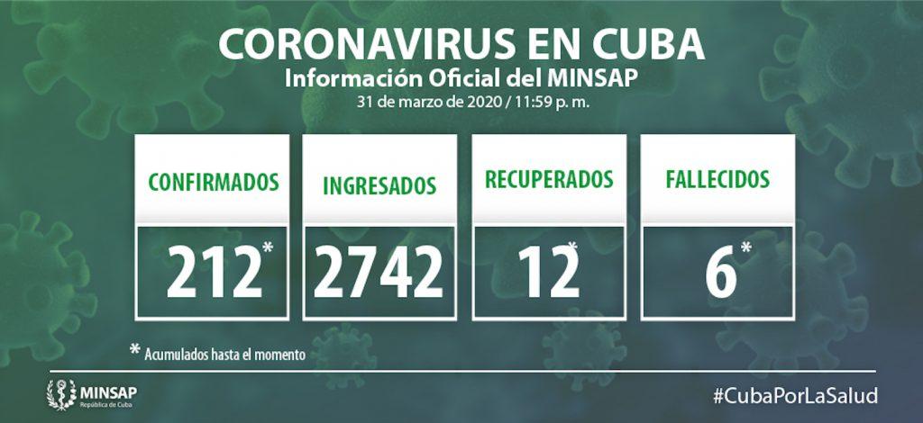se encuentran ingresados 2 742 pacientes, de ellos 1 140 sospechosos, y 193 confirmados.