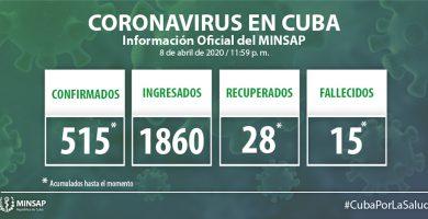 el país acumula 10 725 muestras realizadas y 515 positivas