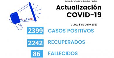 indicadores del coronavirus en Cuba